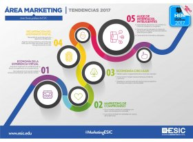 Las cinco tendencias que marcarán 2017 en el sector del Marketing