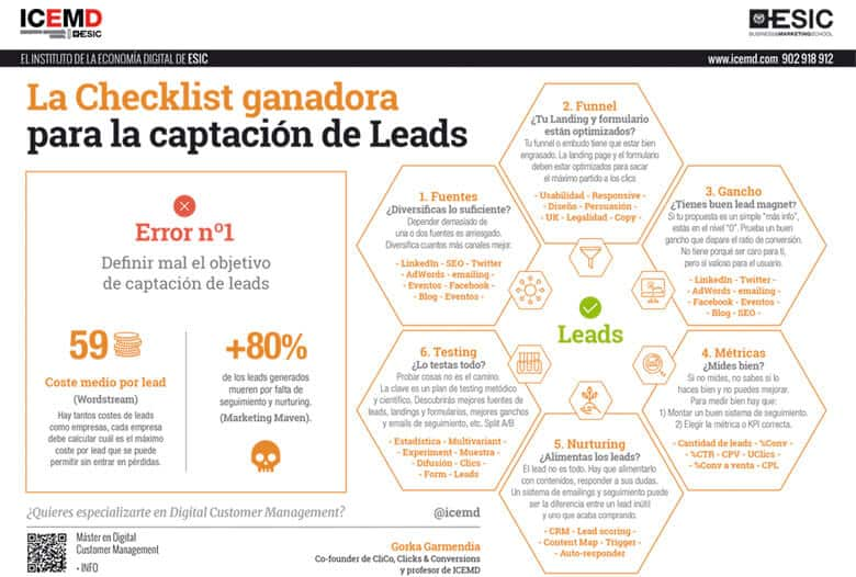 Checklist captacion leads
