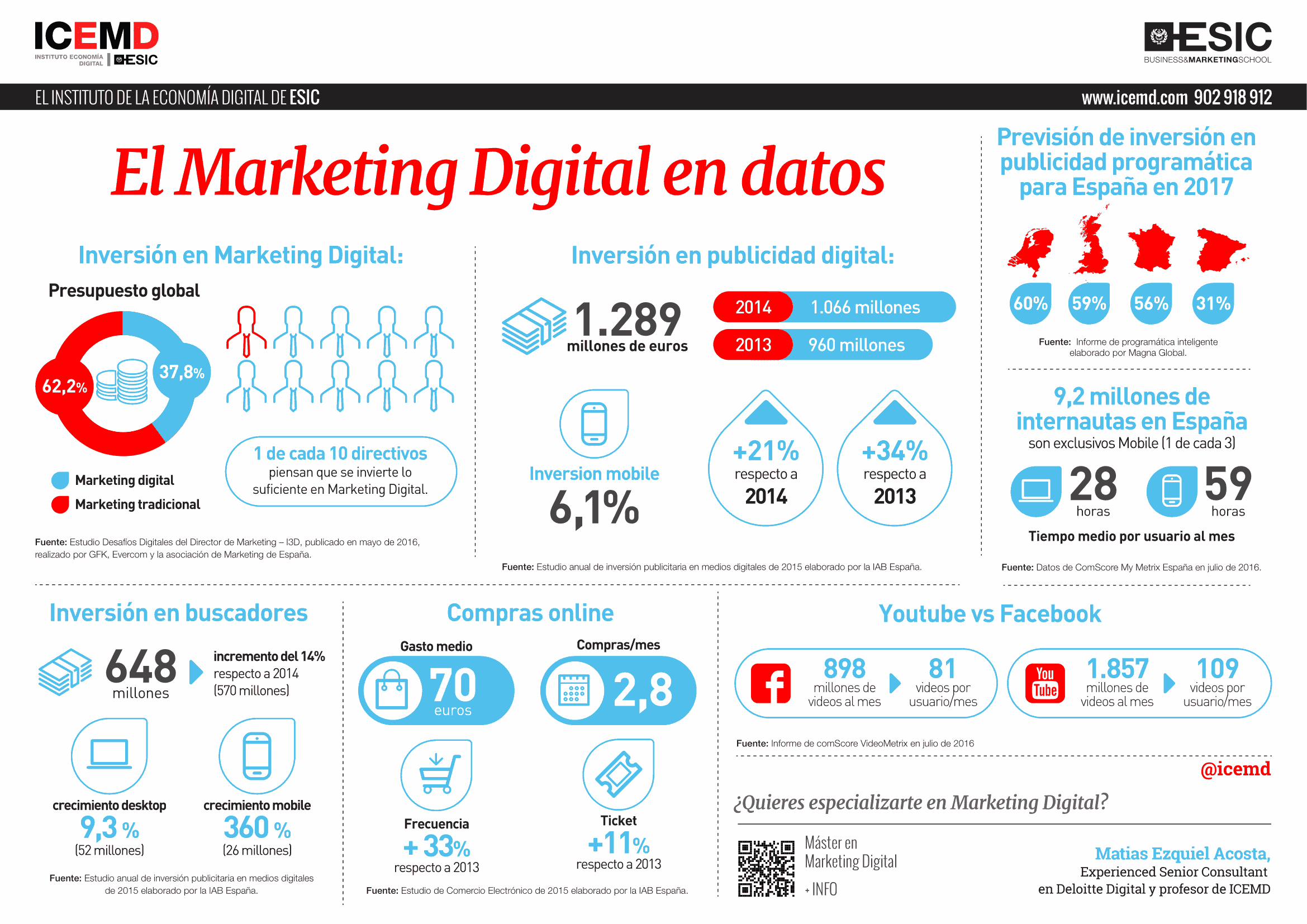 El Marketing Digital en datos