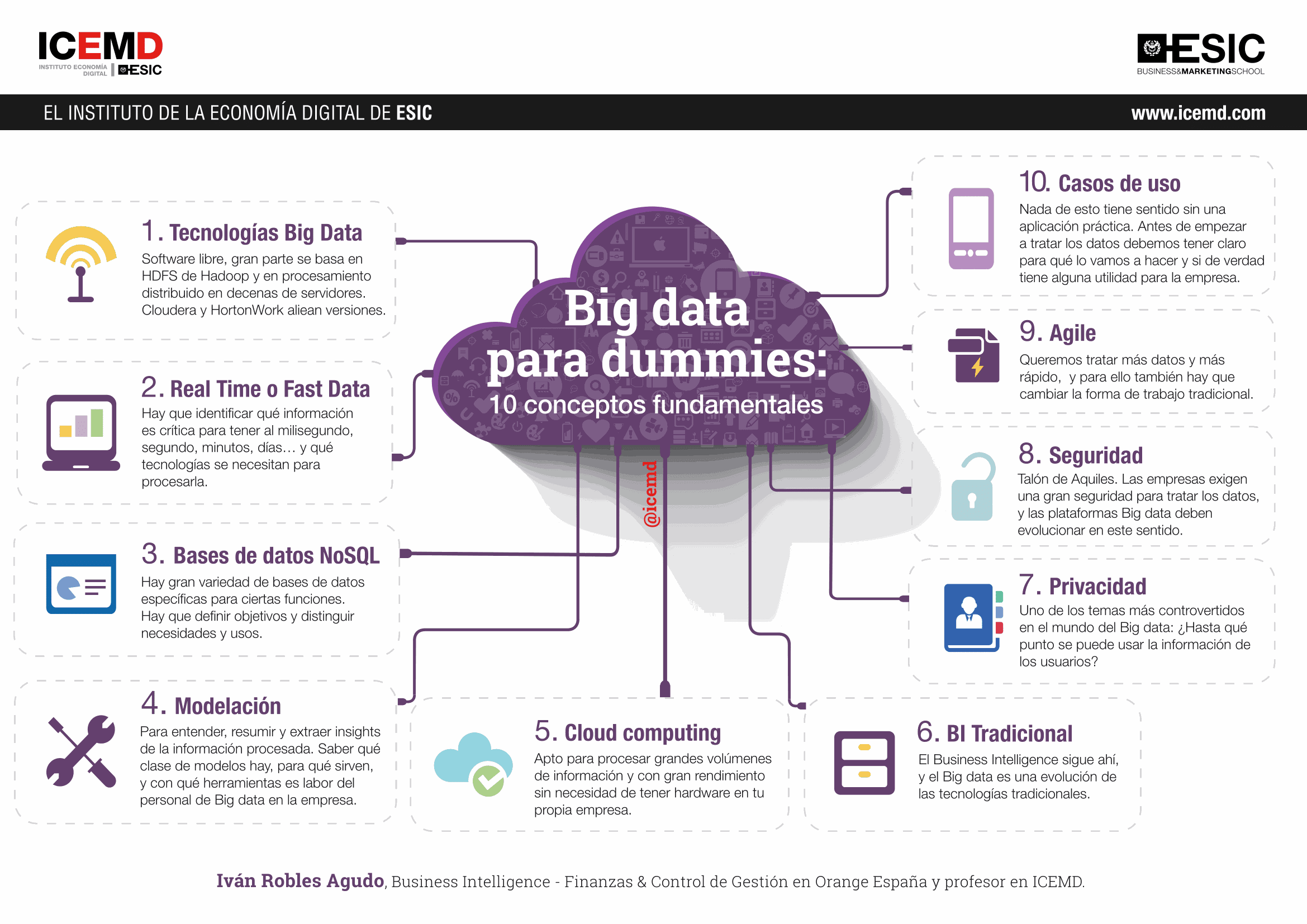 Big Data para Dummies: 10 conceptos fundamentales