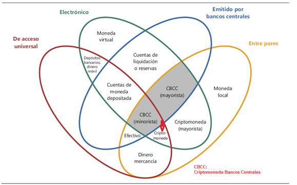 Criptomonedas de bancos centrales