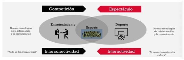 Gráfico e-sports competición