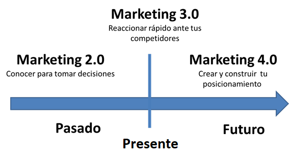grafico datager