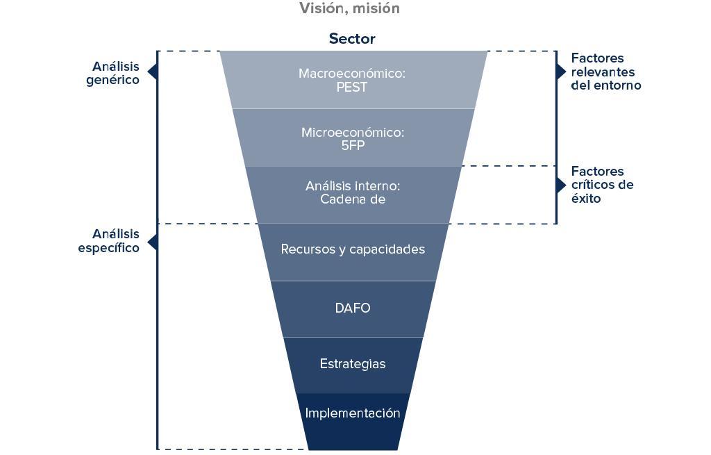 Figura 2. El proceso estrategico en su perspectiva de analisis generico y especifico